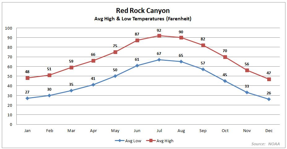 Red Rock Canyon Average Temperatures