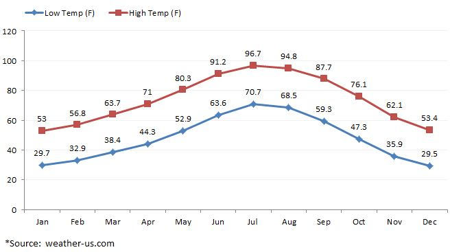Average Temperatures for Red Rock Canyon