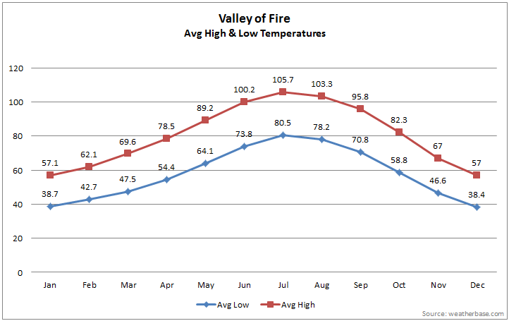 Valley of Fire Average Temperatures by Month