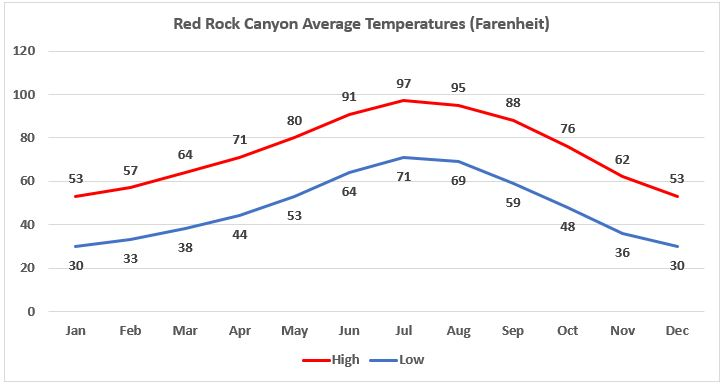 Calico Tanks Trail Weather