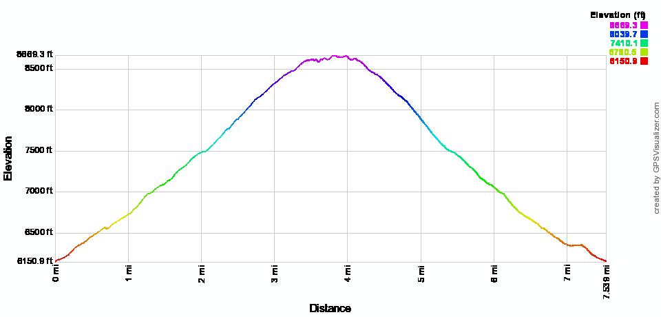 Elevation profile for Lake Blanche in Utah