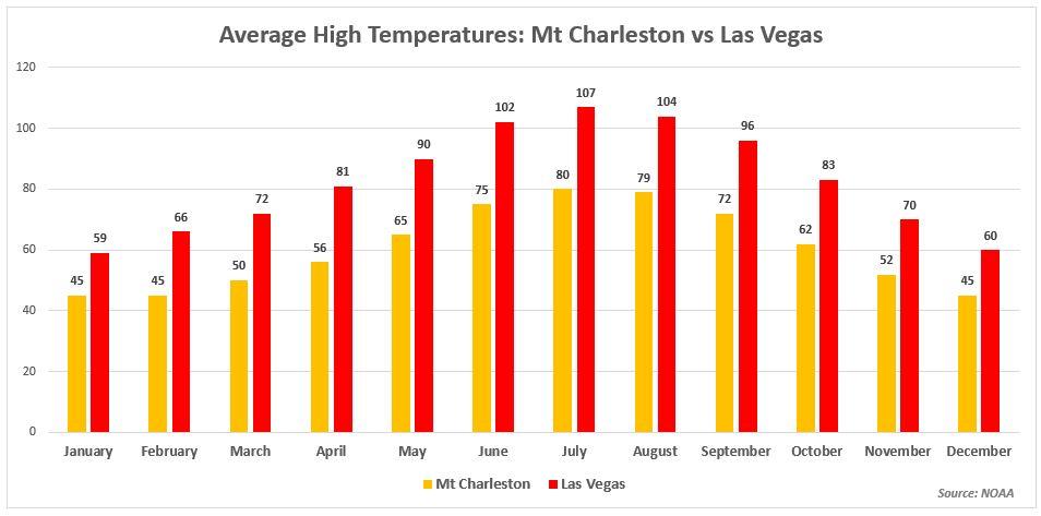 Mt Charleston vs Las Vegas Average High Temperatures