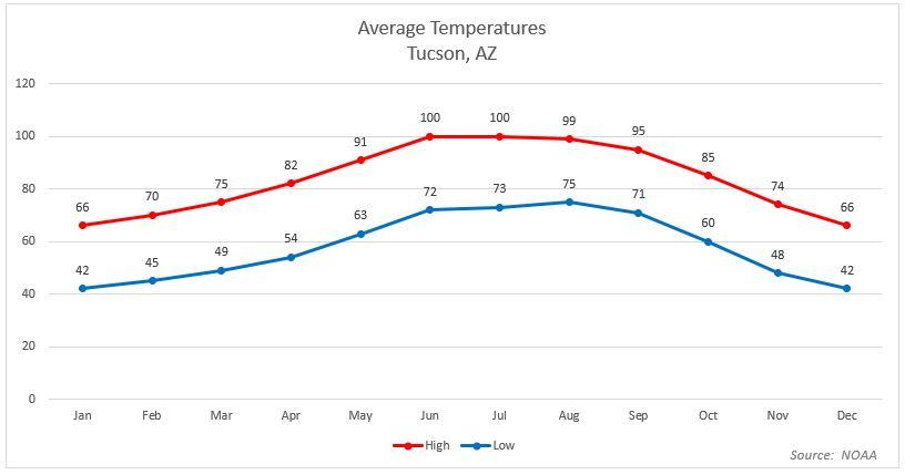 Saguaro National Park Average Temperatures